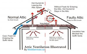 How To Calculate For Proper Attic Amp Roof Ventilation