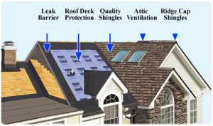 Complete roofing system by Chase NW Roofing