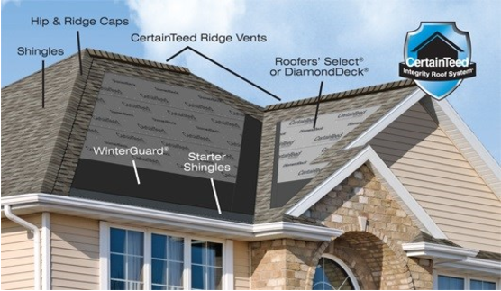 WHAT ARE THE COMPONENTS OF A RESIDENTIAL ROOF?